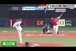 オリックス・バファローズ 対 広島東洋カープの練習試合が7日、京セラドーム大阪で行われた。<br /> <br /> 開幕ローテ入りを確実としている広島・ドラ1ルーキーの森下暢仁が登板。<br /> <br /> 先頭バッターの大城にいきなりツーベースを浴びると、変化球のコントロールが定まらず5回途中で6失点。「集中力が足りなかった」と開幕へ課題を残した。<br /> <br /> 一方、オリックスの先発・侍ジャパンの山本由伸は「対戦が楽しみ」と話していた日本の4番・鈴木誠也と対決。<br /> <br /> 令和の若き侍対決は初球、151キロのストレート。2球目はインコースを攻め追い込むと、最後は切れ味鋭いスライダー。3球勝負で三振に打ち取った。<br /> <br /> 鈴木の第2打席では切れのあるカットボールでバットをへし折る。<br /> <br /> ここまで完璧に封じていた鈴木との3度目の対決は、先輩鈴木に軍配。<br /> <br /> それでも開幕に向けオリックスの若きエースが充実の仕上がりを見せた。<br /> <br /> 試合後、山本は「しっかり強いボールで投げられていたので投球的にはよかったと思います」とコメントした。<br /> <br /> 練習試合:オリックス6-3 広島<br /> @京セラドーム大阪<br /> <br /> 【追跡LIVE!SPORTSウォッチャー】<br /> テレビ東京:月~金曜夜11時58分/土曜夜10時30分/日曜夜10時54分<br /> BSテレ東:土曜深夜1時/日曜深夜1時45分<br /> <br /> Twitter:https://twitter.com/TVTOKYO_sports<br /> Instagram:https://www.instagram.com/sportswatcher/<br /> Facebook:https://www.facebook.com/tx.sportswatcher/<br /> <br /> 【テレビ東京スポーツ】<br /> 卓球、ソフトボール、競馬、野球、サッカー などメジャー・マイナー競技のスポーツ情報を発信。テレビ東京 独自の取材、現役選手・監督の貴重なインタビューなども随時掲載。<br /> <br /> ▼チャンネル登録よろしくお願いします▼<br /> https://www.youtube.com/tvtokyo_sports