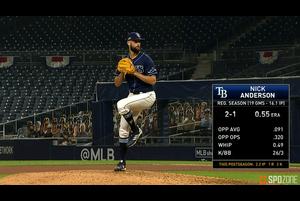 【SPOZONE MLB】<br /> 7回の無死1,2塁のピンチの場面で登板し、三者連続三振でヤンキースの反撃の芽を摘み取ると、次の8回も三者凡退に抑える完璧なリリーフを見せたレイズのニック・アンダーソンがSPOZONE Today's Match MVPに選出!!