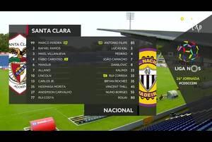 ポルトガル・リーグ第26節、日本代表守田選手所属のサンタ・クララはホームでナシオナルと対戦。守田選手は4-3-3の右ハーフで先発出場。果たして結果は...?