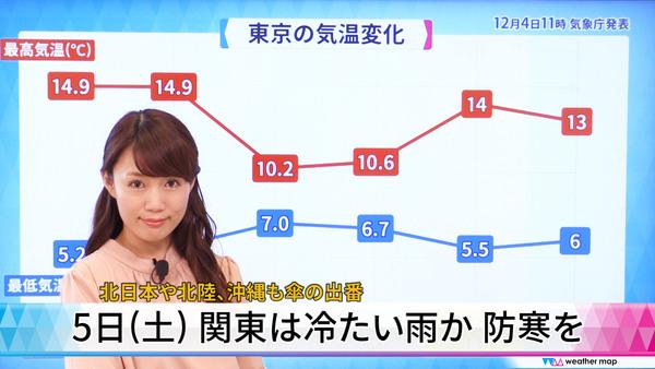東部(横浜)の天気 - Yahoo!天気・災害
