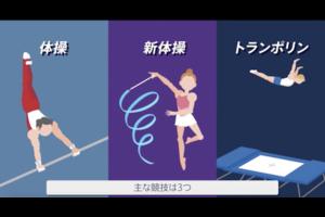 【東京五輪・競技紹介】体操