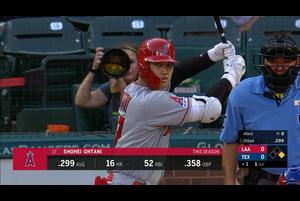 【スポーツナビMLB】8/20(日本時間)敵地で行われたレンジャーズ戦で3番DHで先発出場したエンゼルスの大谷翔平は、第1打席は相手の打撃妨害で出塁、第2打席は三塁打を放ち追加点、第3打席は二ゴロに倒れ、第4打席はセカンド強襲の内野安打、第5打席は四球を選び、第6打席は勝ち越しのチャンスでセカンドライナーに倒れる。4打数2安打1盗塁1打点。