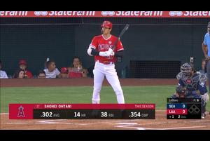 【スポーツナビMLB】7/14(日本時間)本拠地で行われていたマリナーズ戦で3番DHで先発出場したエンゼルスの大谷翔平は、第1打席は空振り三振、第2打席も前の打席に続き空振りの三振、第3打席は満塁のチャンスもセンターライナーに倒れ、第4打席は四球を選ぶ。3打数無安打2三振1四球1盗塁。連続試合安打数は8でストップした。
