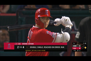 【スポーツナビMLB】8/16(日本時間)本拠地でのWソックス戦に「3番・指名打者」で先発出場したエンゼルスの大谷翔平は、レフトへの二塁打、ライトへのヒット、空振り三振、二塁手のエラー、ライトフライで5打数2安打をマークし、3試合連続のマルチヒットとなった。