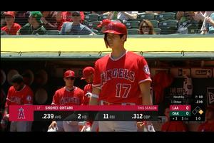 【スポーツナビMLB】5/30(日本時間)アスレチックスの本拠地で行われたエンゼルス戦で3番DHで出場したエンゼルスの大谷翔平は第1打席は四球、第2打席はサード強襲でエラー誘い出塁、第3打席は空振り三振、第4打席は四球、第5打席は右安打、第6打席は空振り三振、第7打席は見逃し三振。