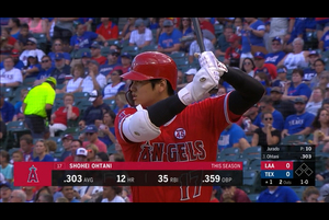 【スポーツナビMLB】7/4(日本時間)敵地でのレンジャーズ戦に3番DHで先発出場したエンゼルスの大谷翔平は、初回の第1打席で見逃し三振、3回表の第2打席でショートゴロに倒れたものの、6回表の第3打席で右中間への二塁打、8回表の第4打席でレフトオーバーの二塁打を放ち、4打数2安打だった。