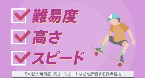 【東京五輪・競技紹介】スケートボード